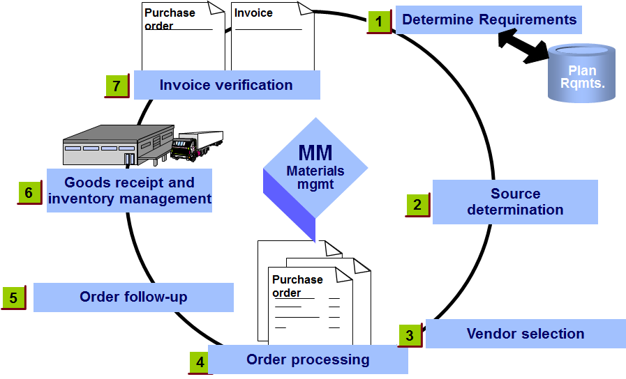 sap mm inventory management configuration document