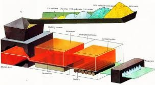 Manufacturing process of Glass